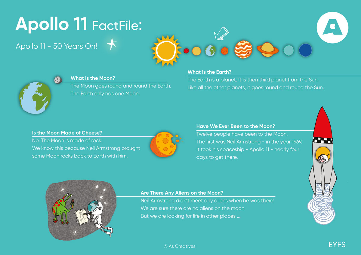 Teaching Resource: World Space Week – Apollo 11 FactFile